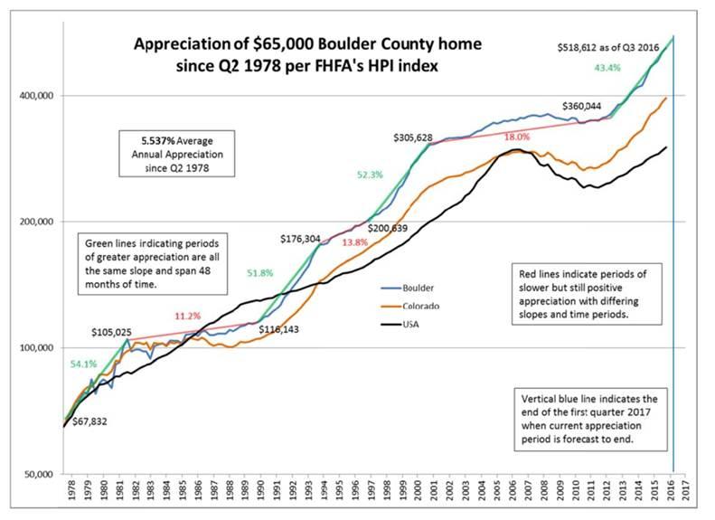 Appreciation-of-Boulder-County-Home-14 Real Estate