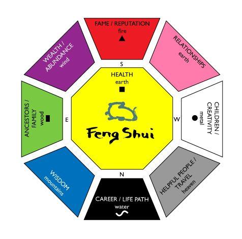 Feng_Shui-e1493046104426 Feng Shui for a Healthy Home